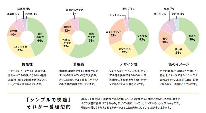ユニフォーム選び グラフ